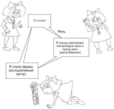 книга Дизартрия.NET:Причины возникновения дизартрии