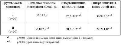 Диссертация Блудова:Таблица 9