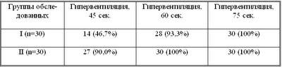 Диссертация Блудова:Таблица 11