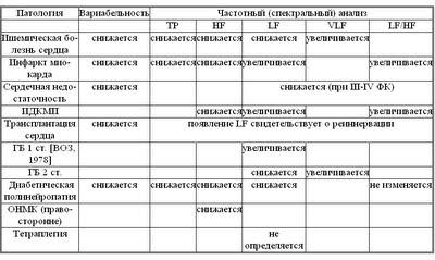 Диссертация Блудова:Таблица 2