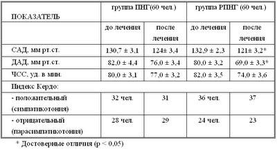 Диссертация Блудова:Таблица 22