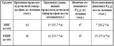 Диссертация Блудова:Таблица 16