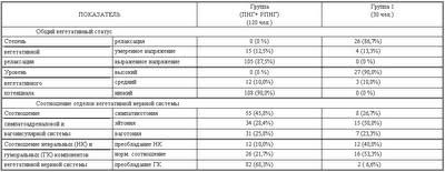 Диссертация Блудова:Таблица 23