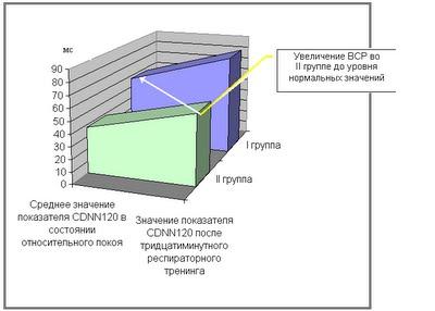 Диссертация Блудова:Диаграмма 4