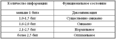 Диссертация Блудова:Таблица 7
