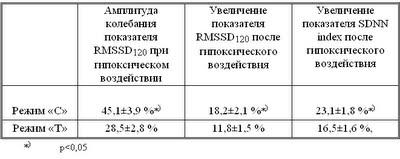Диссертация Блудова:Таблица 14