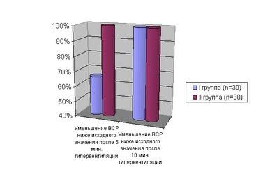 Диссертация Блудова:Диаграмма 3