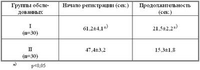 Диссертация Блудова:Таблица 12