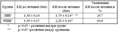 Диссертация Блудова:Таблица 19