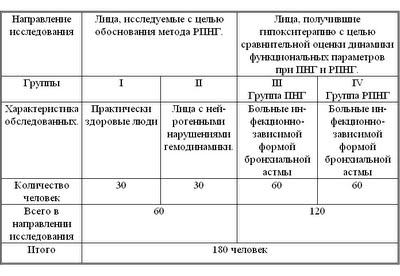 Диссертация Блудова: Таблица 3