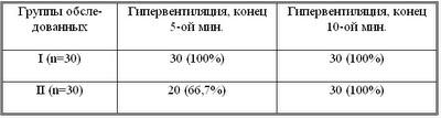 Диссертация Блудова:Таблица 10