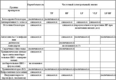 Диссертация Блудова:Таблица 3