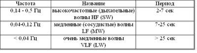 Дисертация Блудова: Таблица 1
