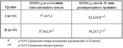 Диссертация Блудова:Таблица 13