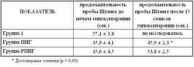 Диссертация Блудова:Таблица 20